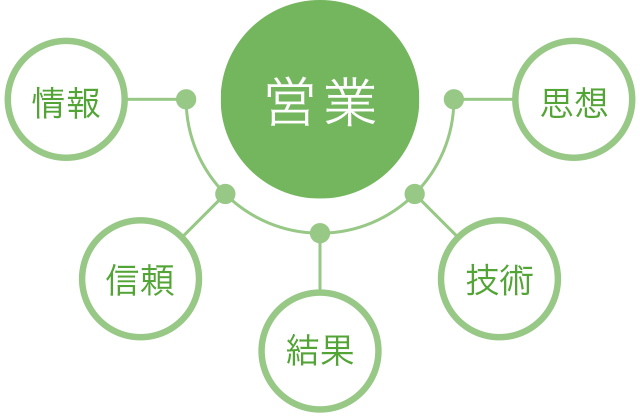 「情報、信頼、結果、技術、思想」の営業姿勢